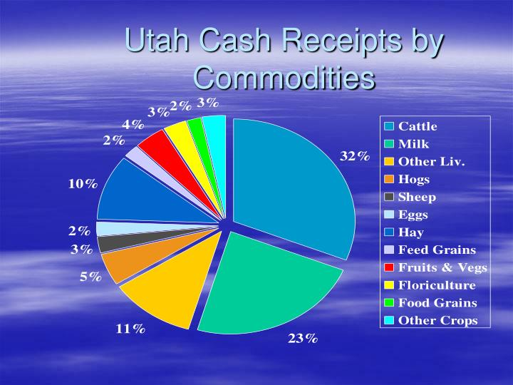 Utah Cash Receipts by Commodities