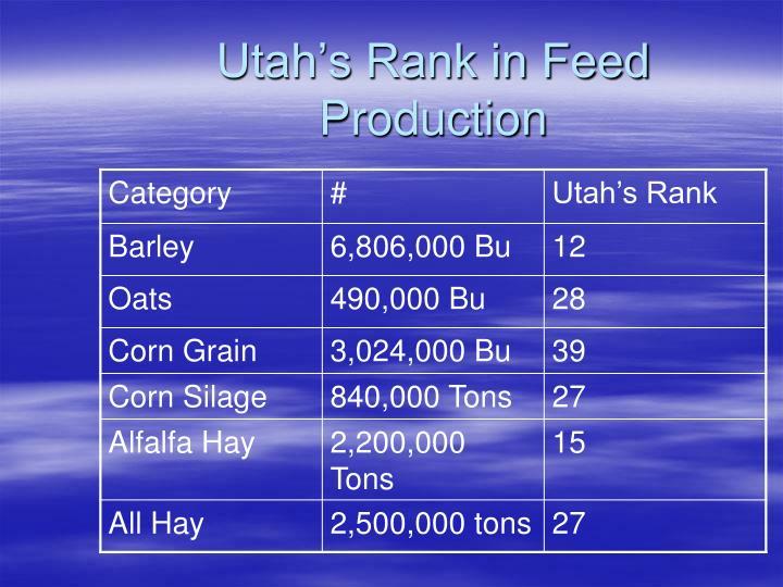 Utah's Rank in Feed Production