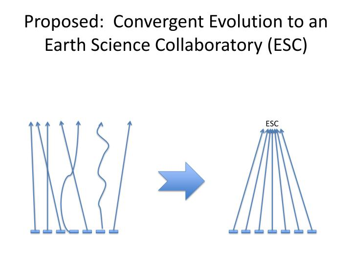 Proposed:  Convergent Evolution to an Earth Science