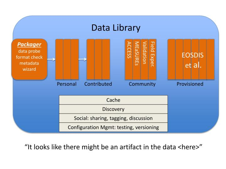 Data Library