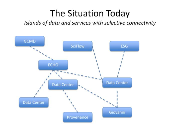 The situation today islands of data and services with selective connectivity
