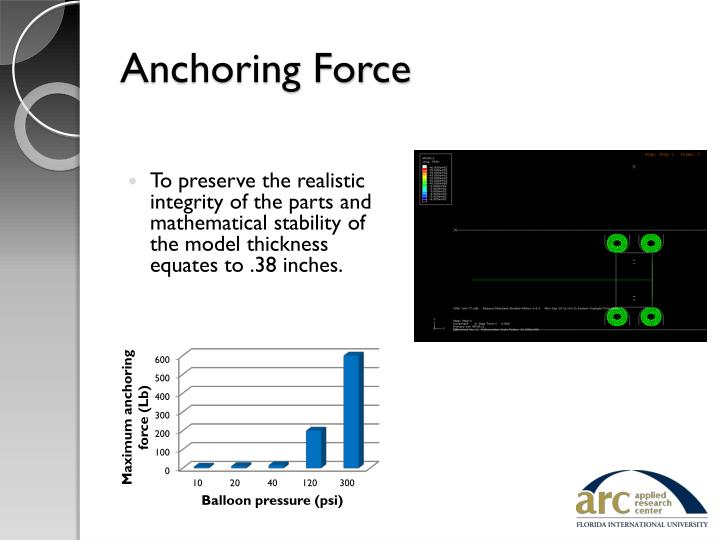 Anchoring Force
