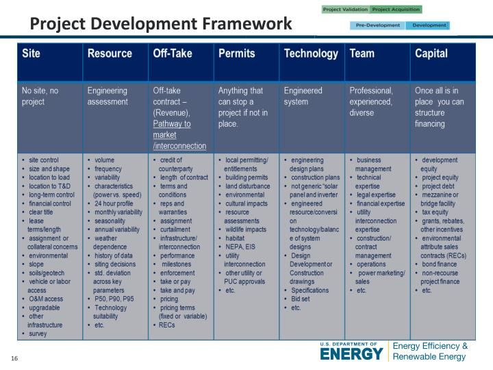Project Development Framework