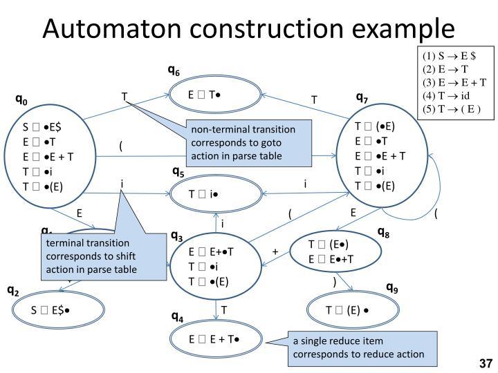 Automaton construction example