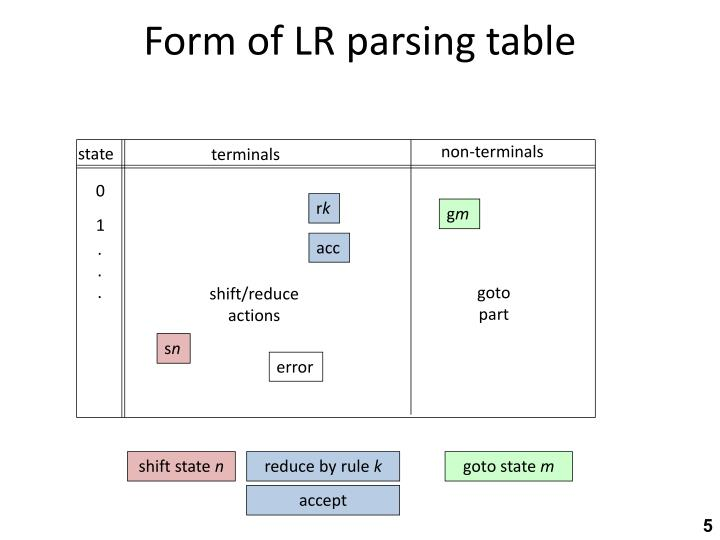 Form of LR parsing table