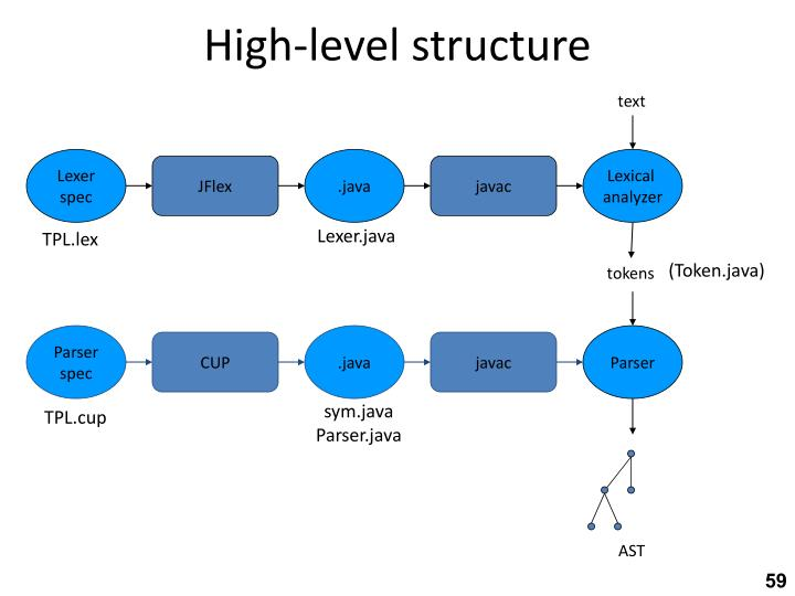 High-level structure