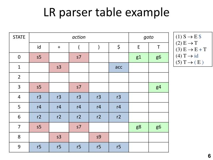 LR parser table example