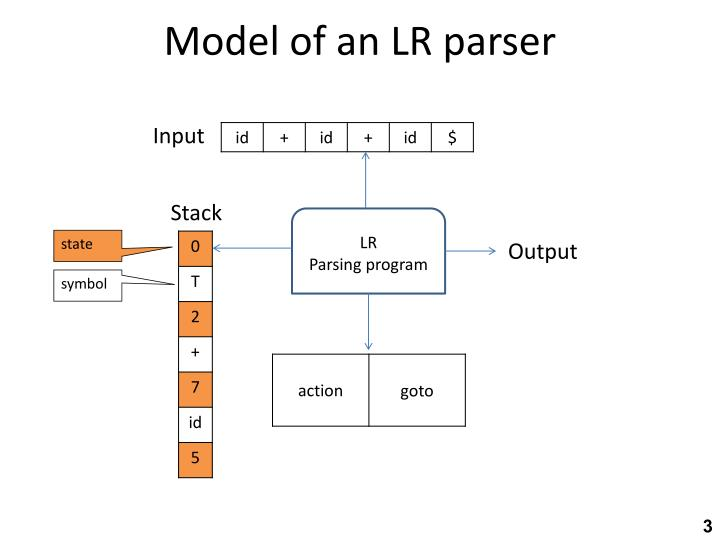 Model of an lr parser