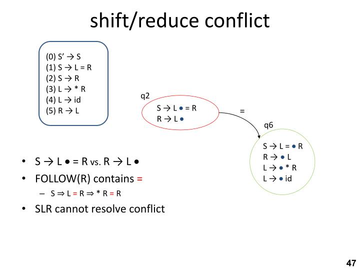 shift/reduce conflict