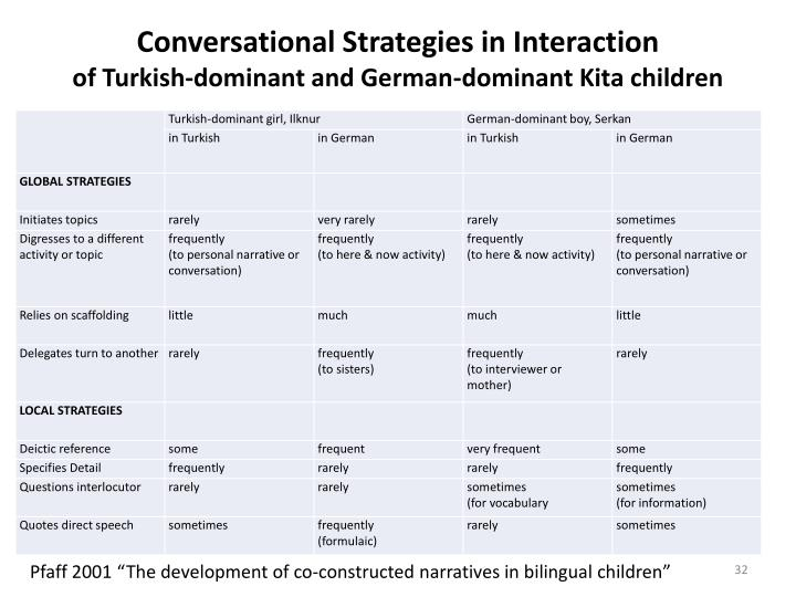 Conversational Strategies in Interaction