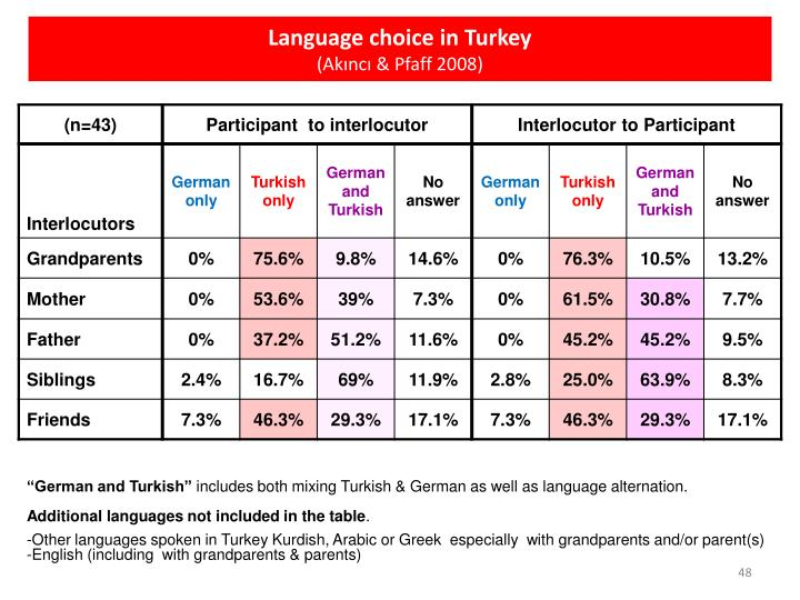 Language choice in Turkey