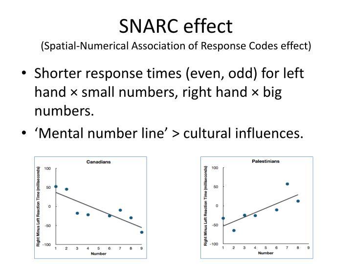SNARC effect