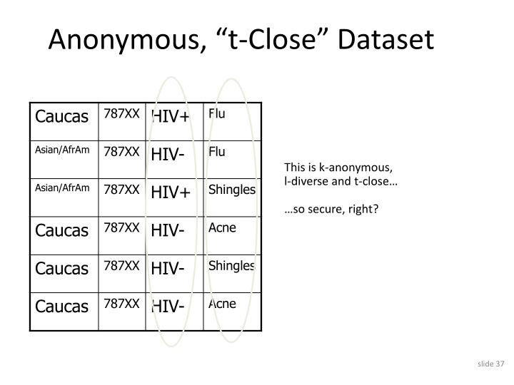 "Anonymous, ""t-Close"" Dataset"