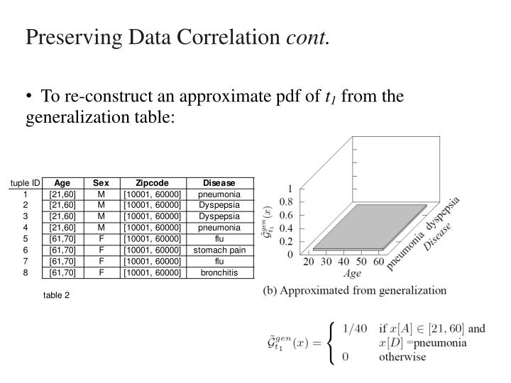 Preserving Data Correlation