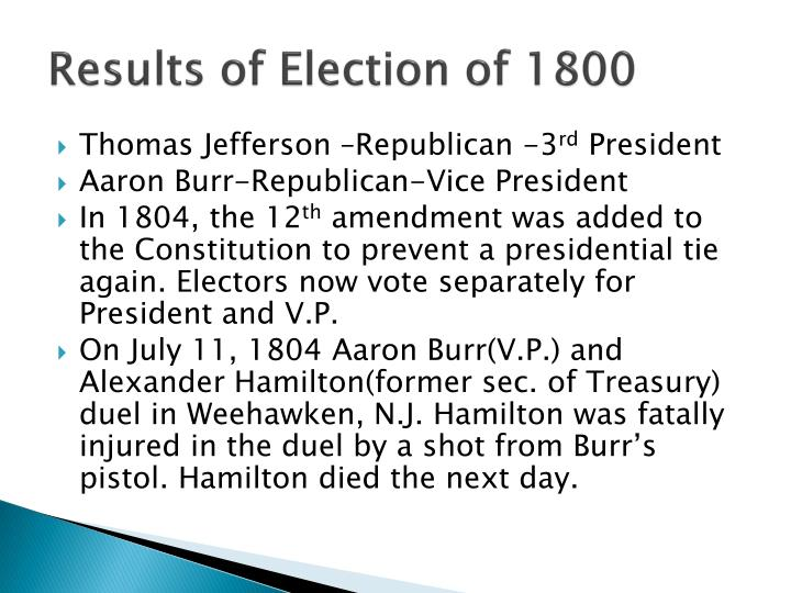 Results of Election of 1800