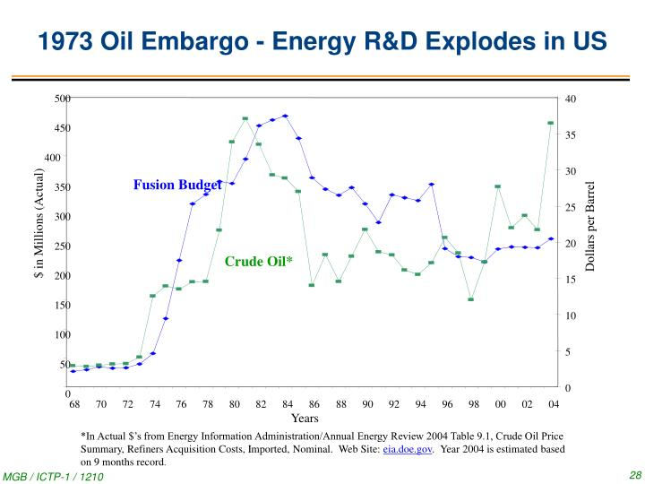 1973 Oil Embargo - Energy R&D Explodes in US