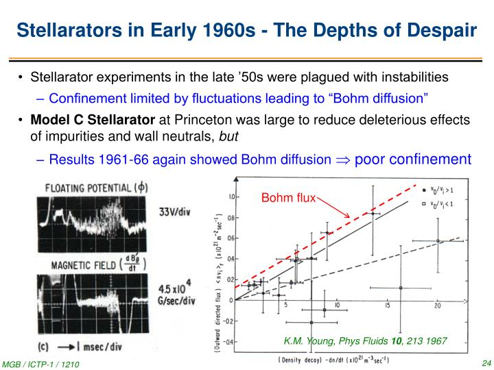 Stellarators in Early 1960s - The Depths of Despair