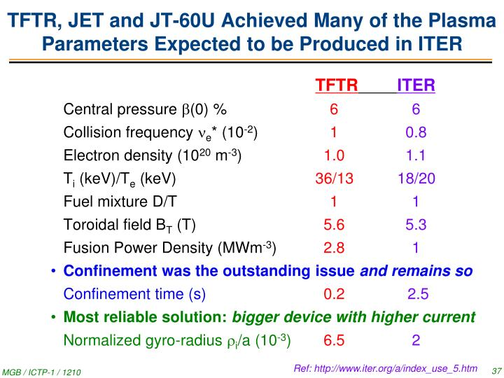 TFTR, JET and JT-60U Achieved Many of the Plasma Parameters Expected to be Produced in ITER