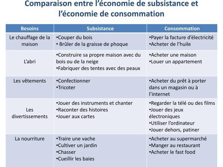 Comparaison entre l'économie de subsistance et l'économie de consommation