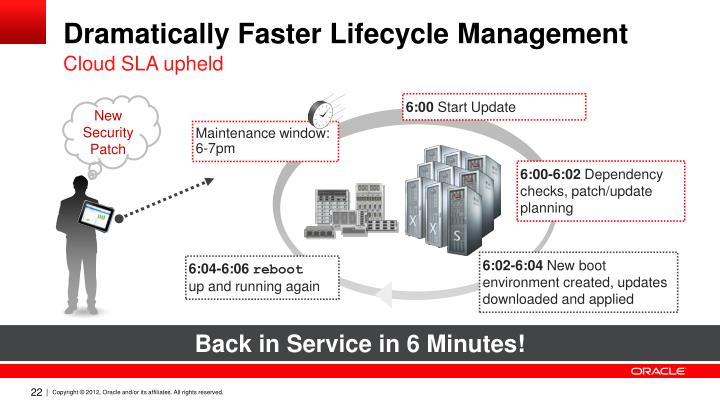 Dramatically Faster Lifecycle Management