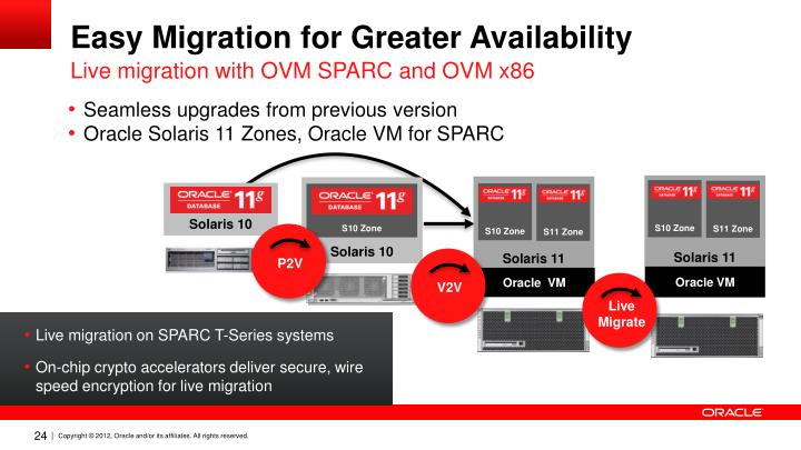 Easy Migration for Greater Availability