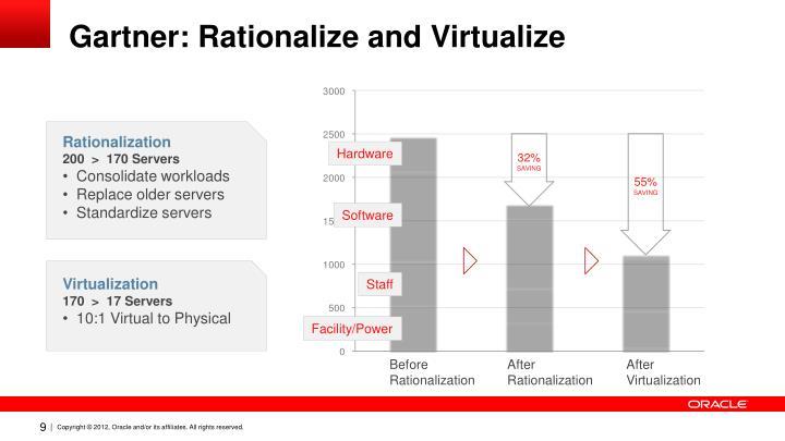 Gartner: Rationalize and Virtualize