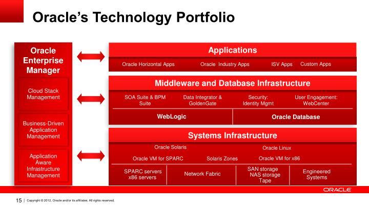 Oracle's Technology Portfolio