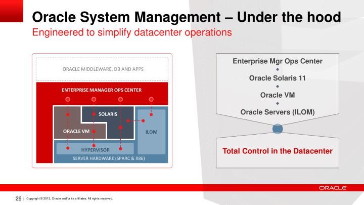 Oracle System Management – Under the hood