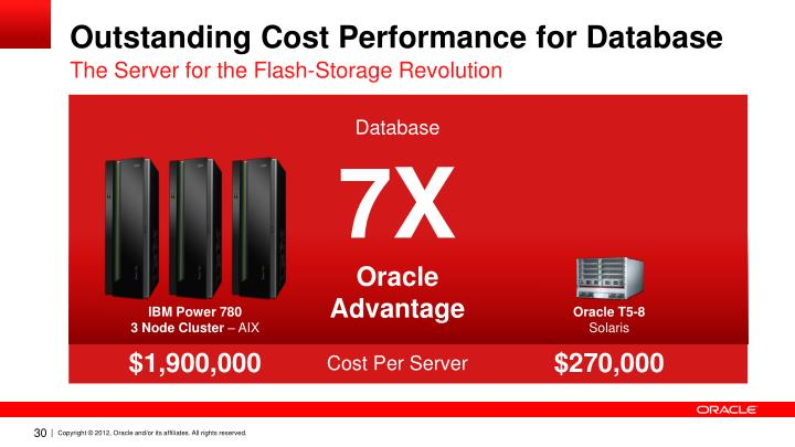 Outstanding Cost Performance