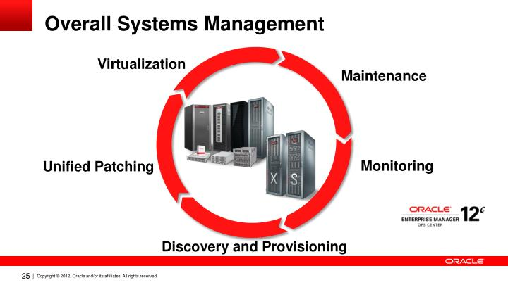 Overall Systems Management