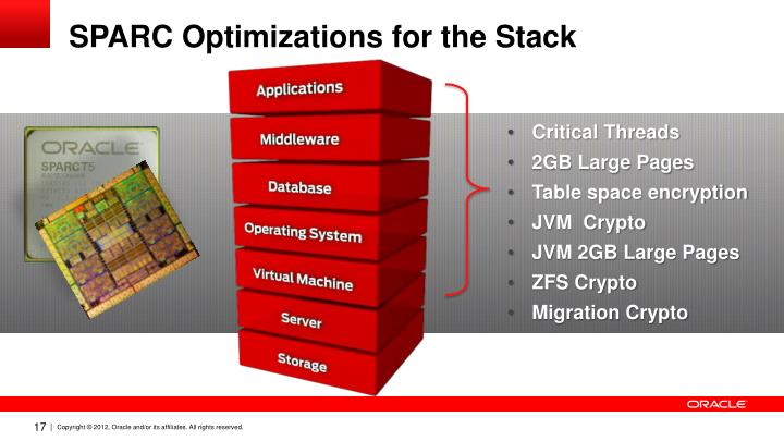 SPARC Optimizations for the Stack