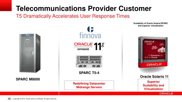 Telecommunications Provider Customer