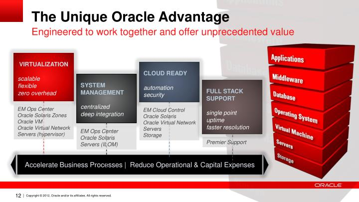 The Unique Oracle Advantage