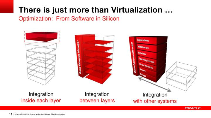There is just more than Virtualization …