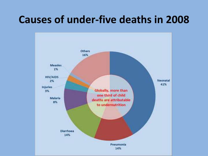 Causes of under-five deaths in 2008