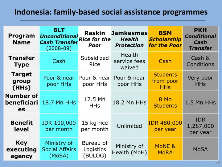Indonesia: family-based social assistance