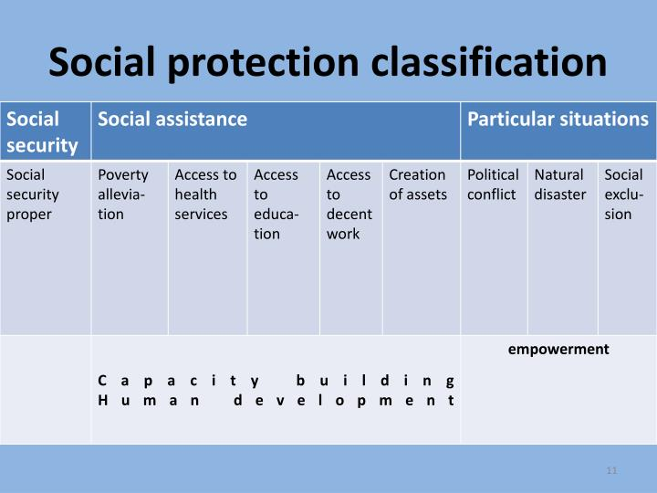 Social protection classification