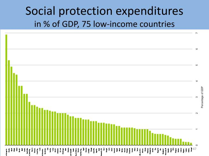 Social protection expenditures