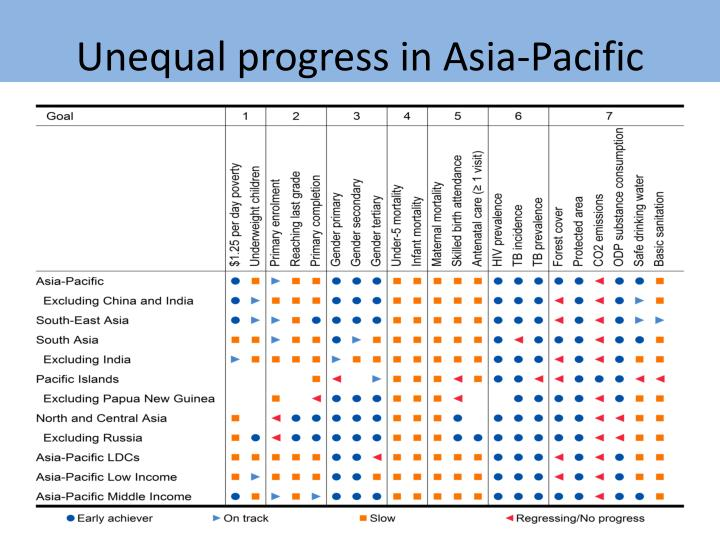 Unequal progress in Asia-Pacific