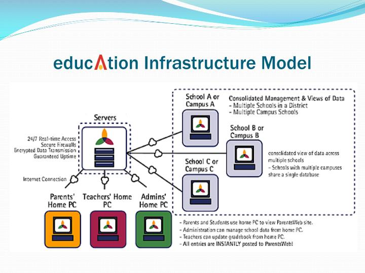 educ   tion Infrastructure Model