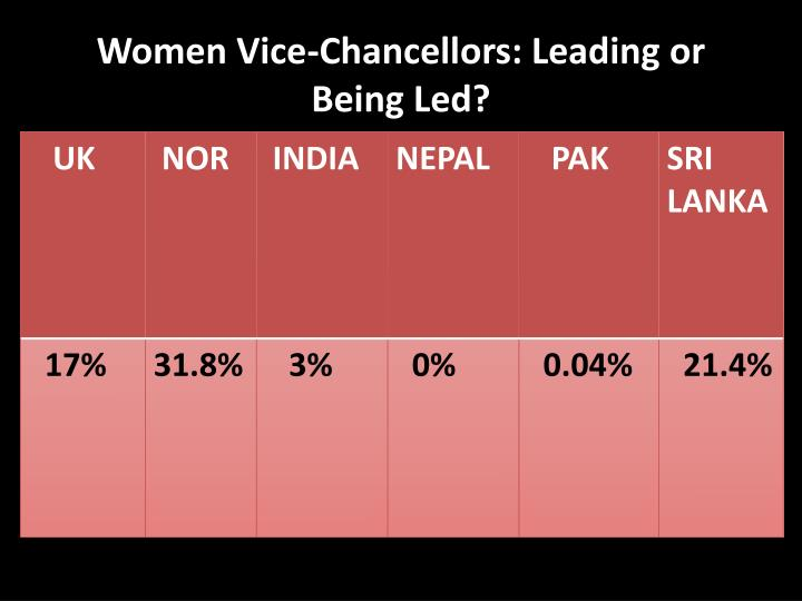 Women Vice-Chancellors: Leading or Being Led?