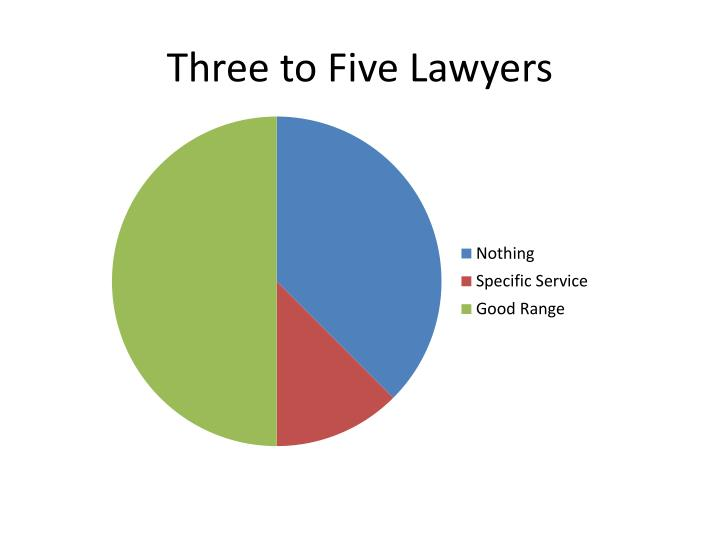 Three to Five Lawyers