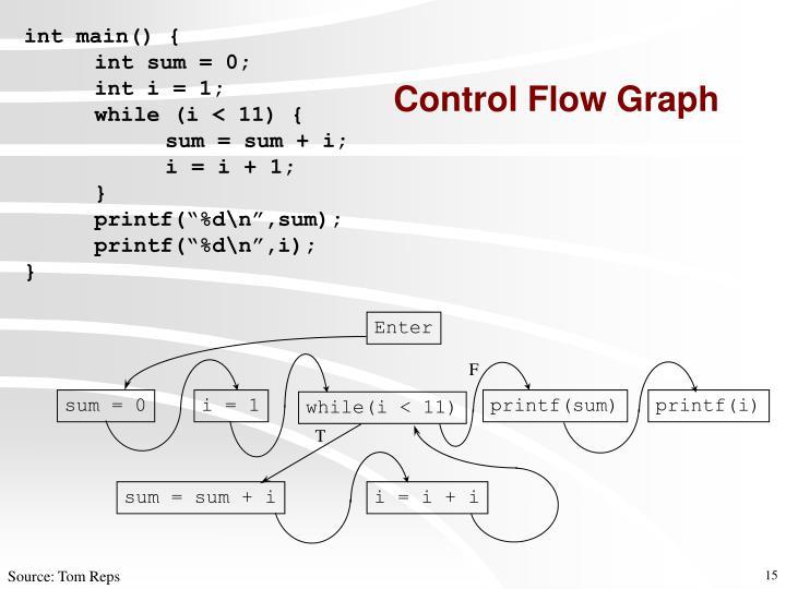 Control Flow Graph