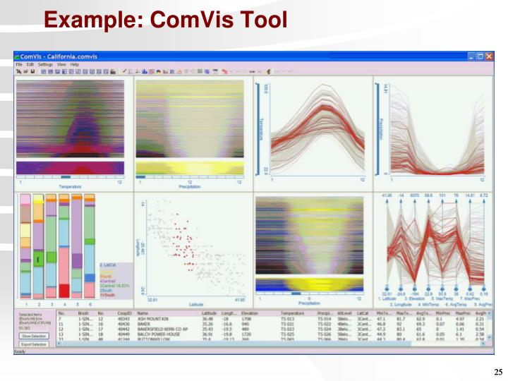 Example: ComVis Tool