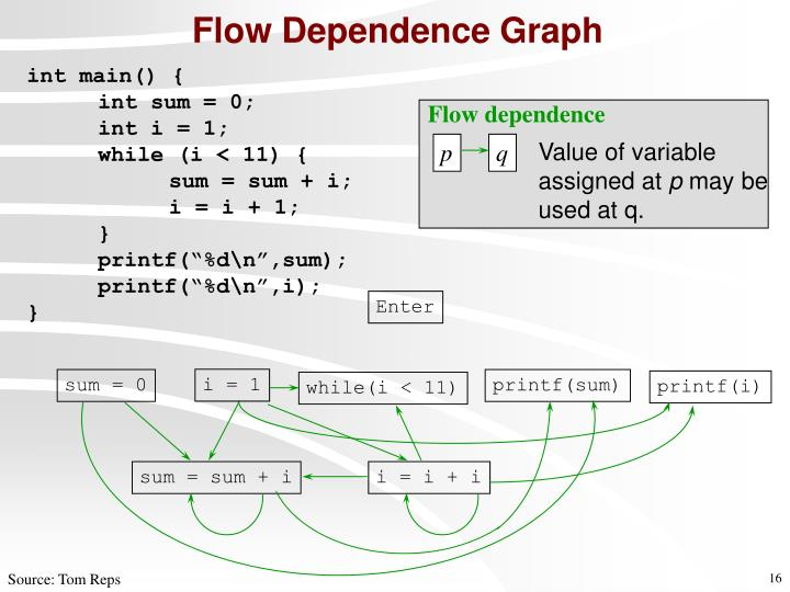 Flow Dependence Graph