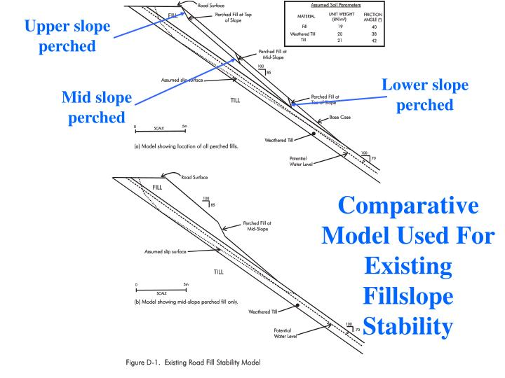 Comparative Model Used For Existing Fillslope Stability