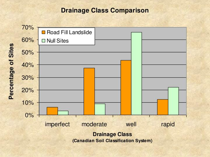 Drainage class