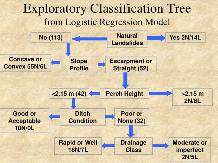 Exploratory Classification Tree