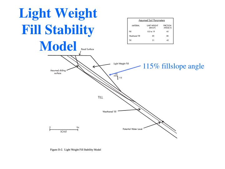 Light Weight Fill Stability Model