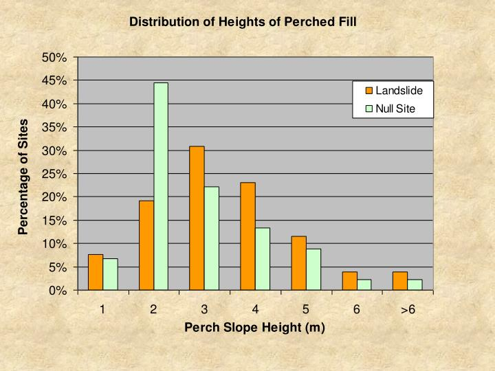 Perch height